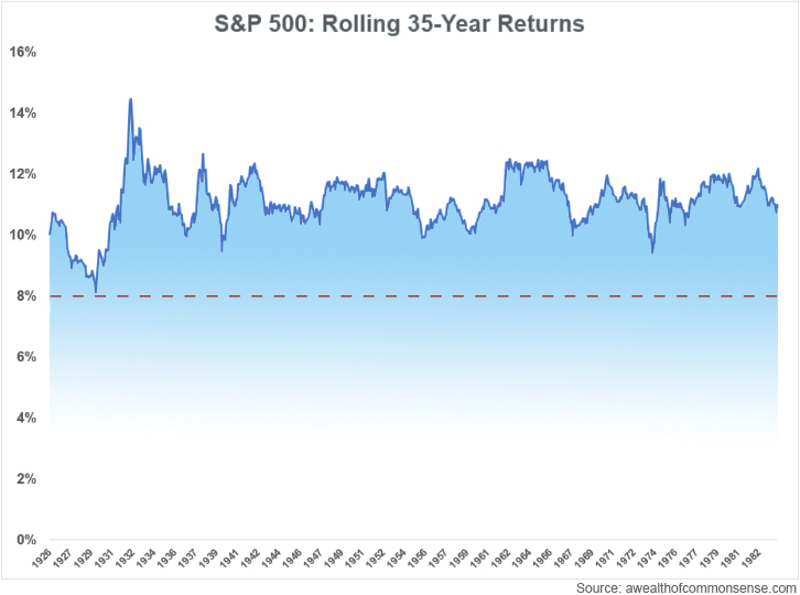 S&P 500 Rolling Returns