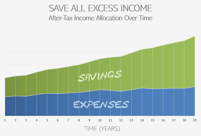 Save Excess Income Allocation