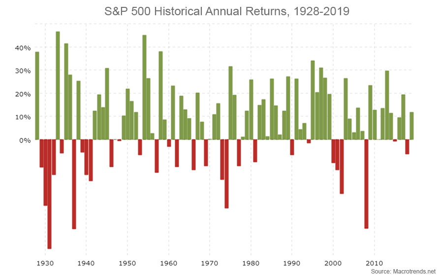 S&P 500 Historical Annual Returns