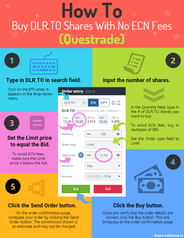 How To Buy DLR.TO Shares Questrade No ECN Fees Infographic