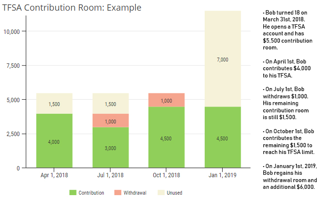 TFSA Contribution Room Example