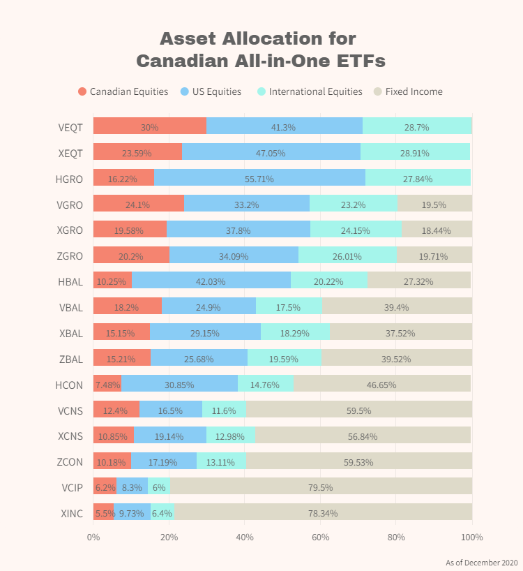 Asset Allocation for Canadian All-in-One ETFs