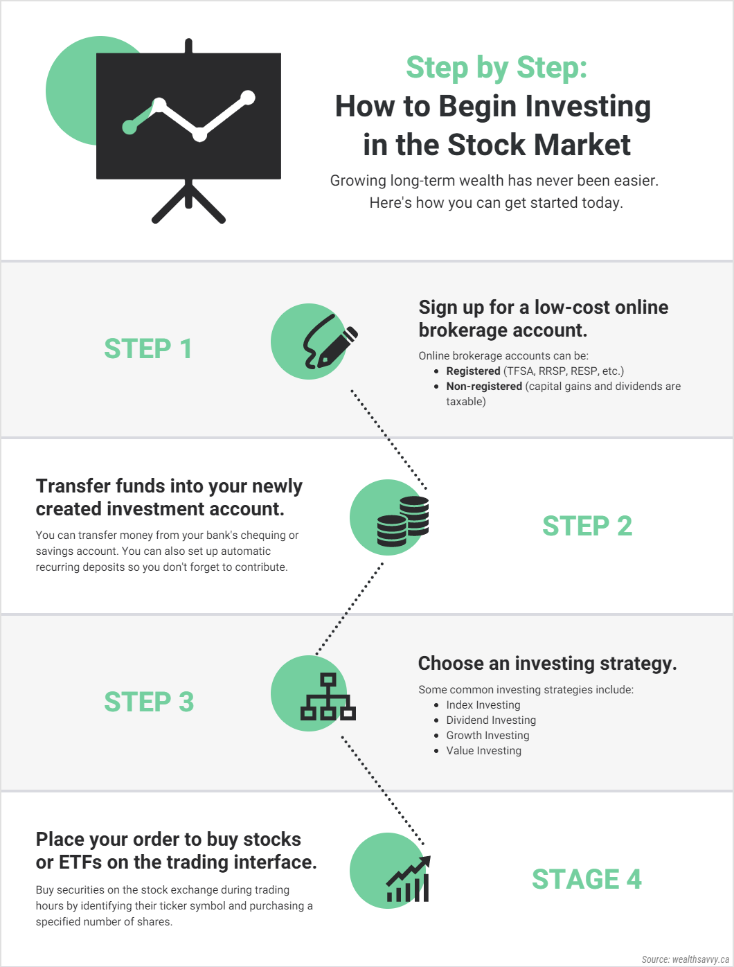 How to invest and buy stocks