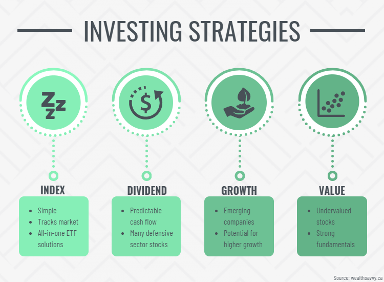 Stock Investing Strategies
