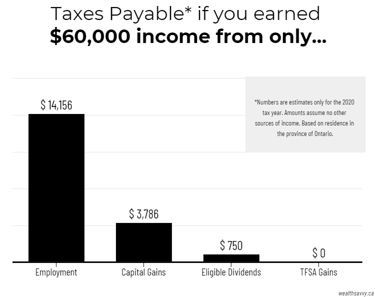 Taxes Paid Income Type Comparison