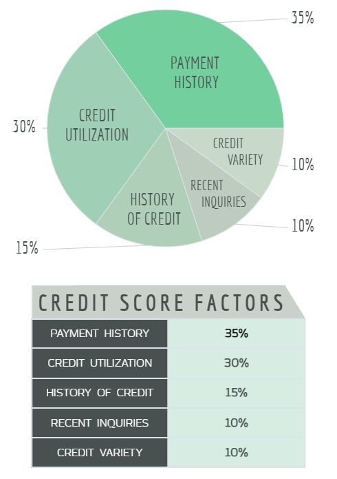 Credit Score Factors in Canada