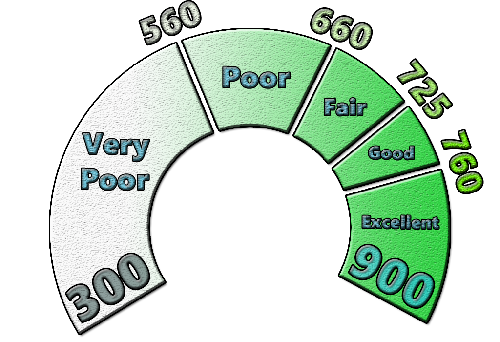 Credit Score Ranges in Canada
